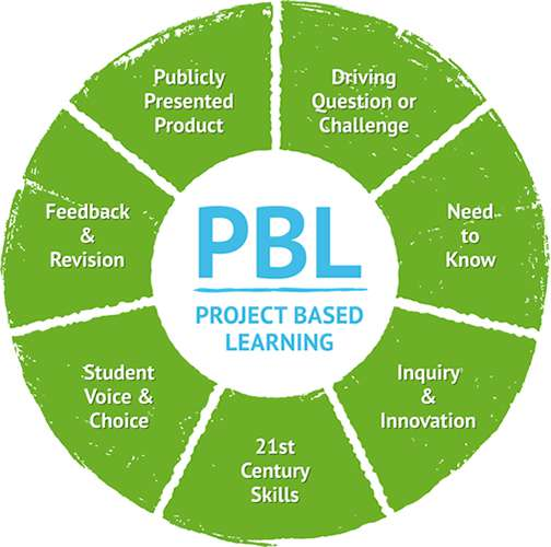 pbl-diagram