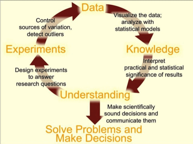 statistics in scientific research